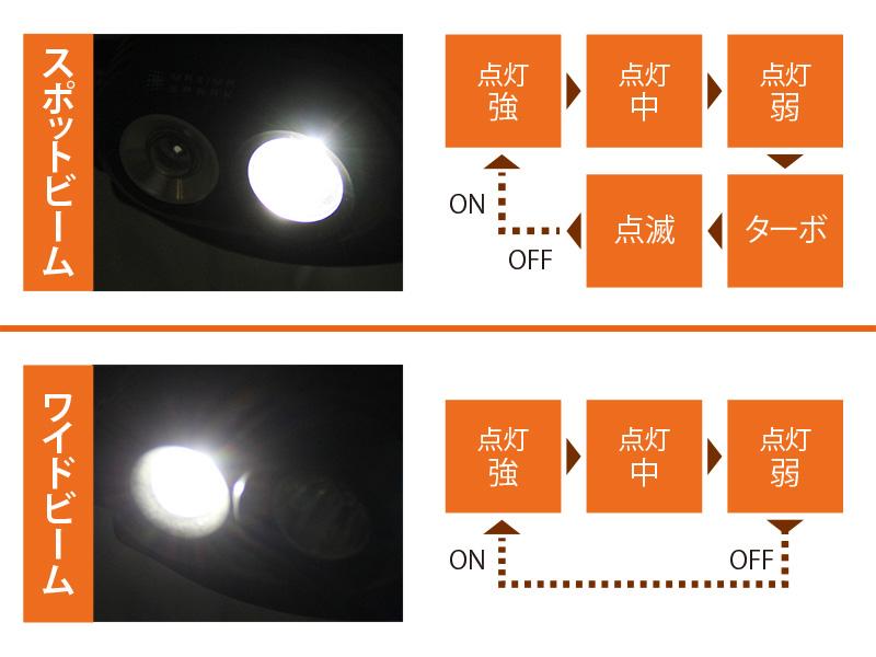 ハイパワーデュアルアイLEDヘッドライトのメインの特徴(合計8種の照射モード)