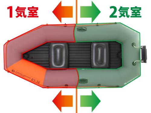 インフレータブルボートの各部の特徴(インナーバッフル構造)