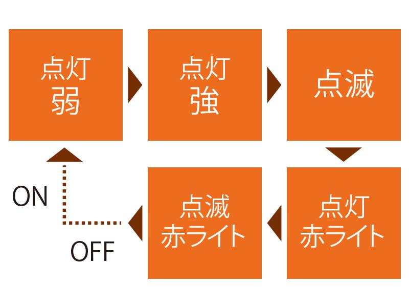 ウルトラマイクロ2WAYヘッドライトの各部の特徴(5つの照射モード)