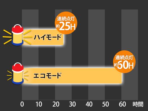 ポップアップ 2WAY LEDランタンの各部の特徴(連続点灯時間 25H⁄60H)