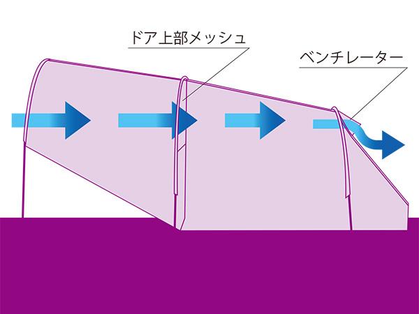 タープリーテントの各部の特徴(通気性)