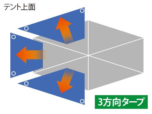 2ルームワンタッチテントの各部の特徴(広範囲タープ)