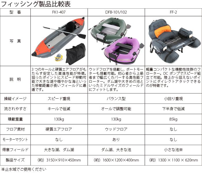 フィッシングカヤックフィッシング製品比較表画像