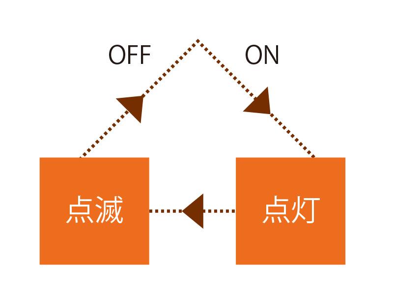 ほたるライトの各部の特徴(2つの照射モード)