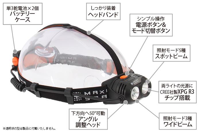 ハイパワーデュアルアイLEDヘッドライトの主な特徴