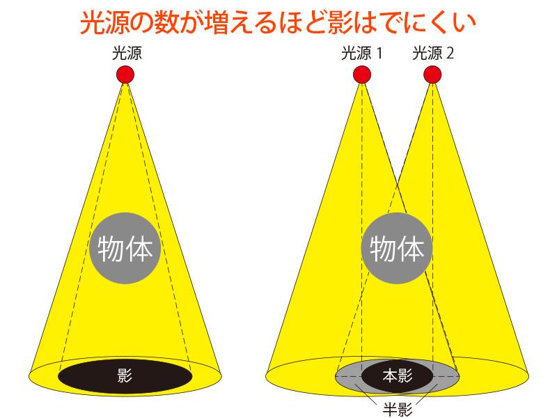 UFOライトのメインの特徴(影がでにくいLED28個)