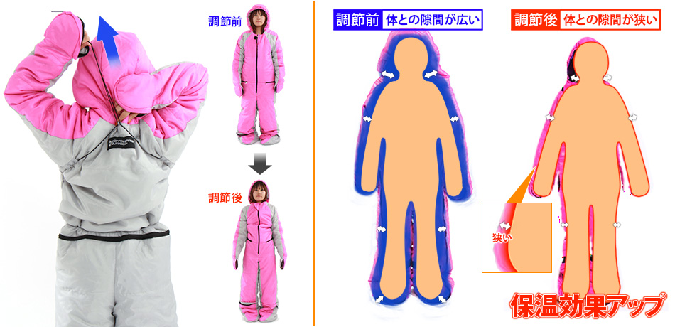 人型寝袋ver6.0の各部の特徴(ムービングフィットシステム)