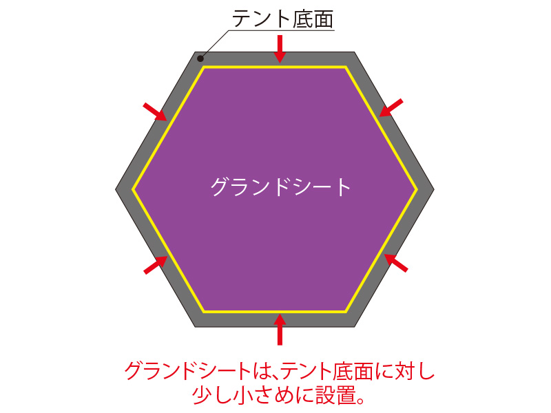 ワンポールテント用グランドシート(多角形タイプ)の各部の特徴(グランドシートの選び方)