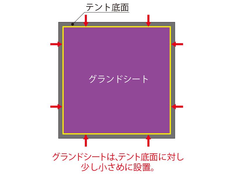 グランドシート(四角形タイプ)の各部の特徴(グランドシートの選び方)