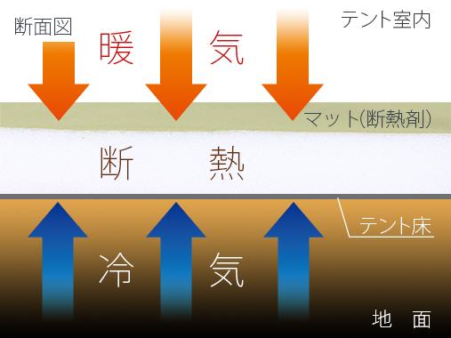 断熱材(マット/シート)