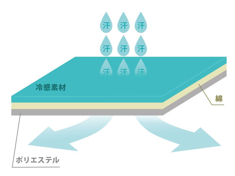 シーツエアマット用クールパッドの各部の特徴(汗を吸収し熱を逃がす3層構造)