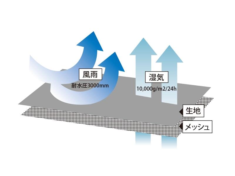 キャンパーノ・カッパーダのメインの特徴(透湿性10,000g/m2/24hのドライキール生地)