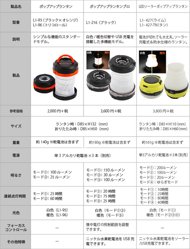 LEDソーラーポップアップランタンライト&ランタン比較表画像