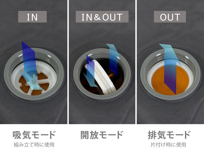 ソトネノマクラの各部の特徴(しっかり圧縮できる360°バルブ)