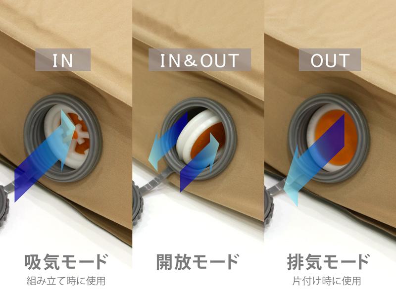ソトネノキワミLの各部の特徴(しっかり圧縮できる360°バルブ)