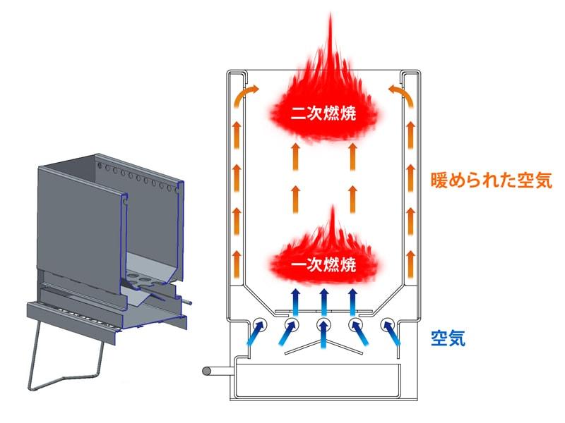 めちゃもえファイヤーのメインの特徴(二次燃焼を作り出す2層構造)