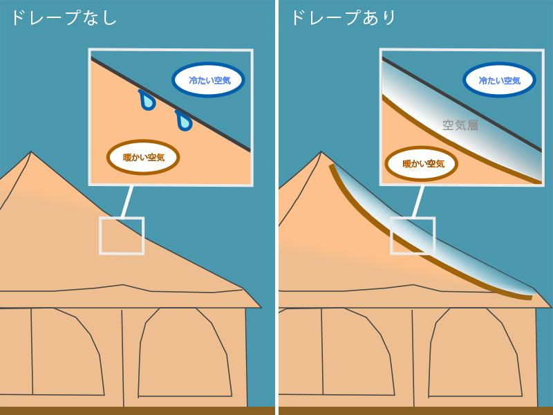 タケノコドレープのメインの特徴(結露を軽減)